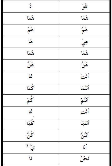 Jadual Pronoun (Dhomir) Pronou11