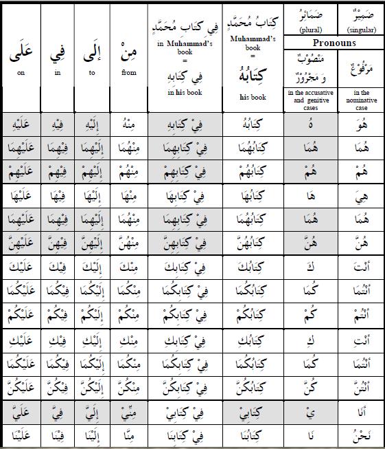 Jadual Pronoun (Dhomir) Pronou12