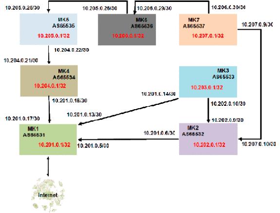BGP no Mikrotik V - Analisando anúncios de implementações de BGP