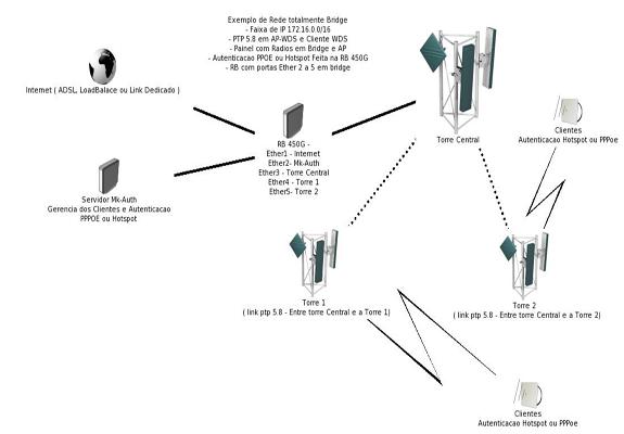 como montar um provedor de internet passo a passo