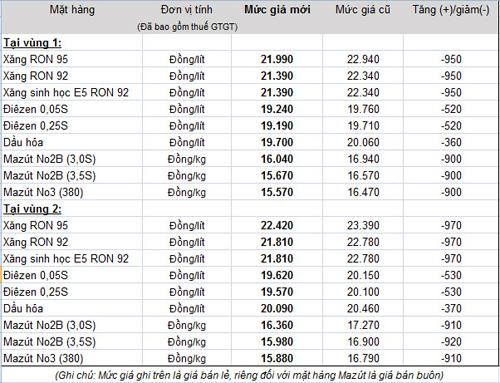 Giá xăng dầu cập nhật - Page 2 Bang-g10