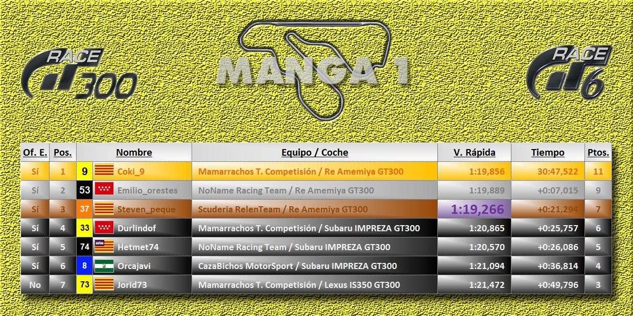 Crónicas Carrera 3 T7c3m110