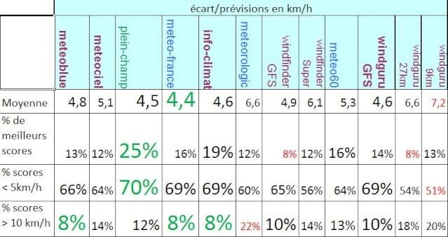 lyon - Meilleure météo sur Lyon? Vents15