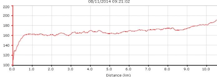 Thierry.B ---) Marathon de la Rochelle 30/11/2014 en DUO , objectif 3h..!! Cardio10