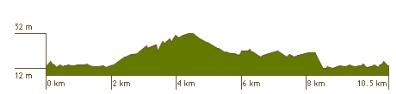 Thierry.B ---) Marathon de la Rochelle 30/11/2014 en DUO , objectif 3h..!! Denive10