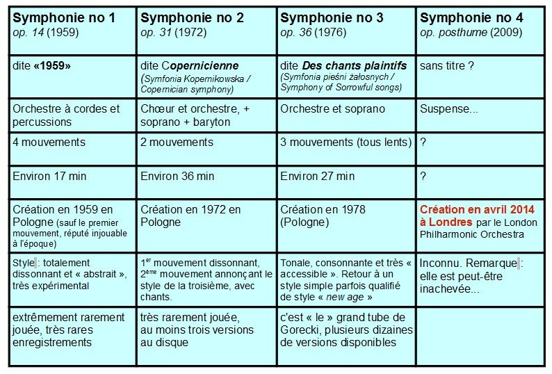 Górecki : les quatre symphonies 20130211