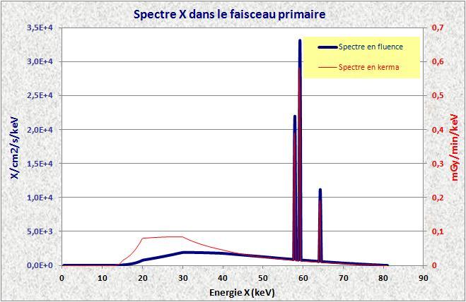 Valeur rayonnement diffusé Spectr10