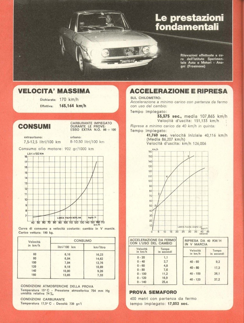 consumo benzina fulvia 1300 Pag0710