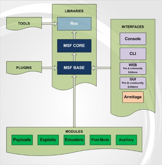 Tutorial metasploit para Kali Linux parte 1 Introduccion Arquit10