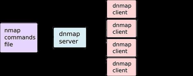 Tutorial dnmap-client para Kali Linux Dnmap10