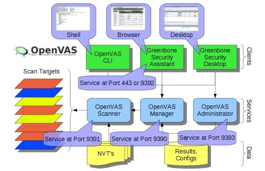 Tutorial openvas-setup para Kali Linux Openva10