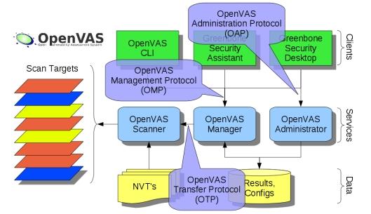 Tutorial openvas-setup para Kali Linux Openva11