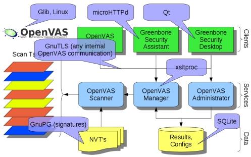 Tutorial openvas-setup para Kali Linux Openva12