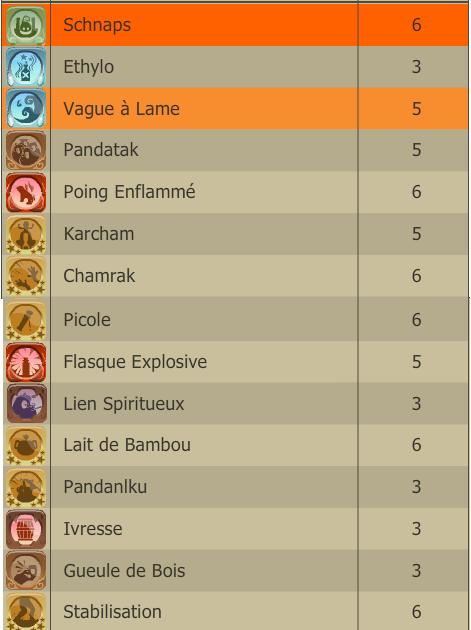 Rasgado Pandawa multi éléments niveau 150 Panda310