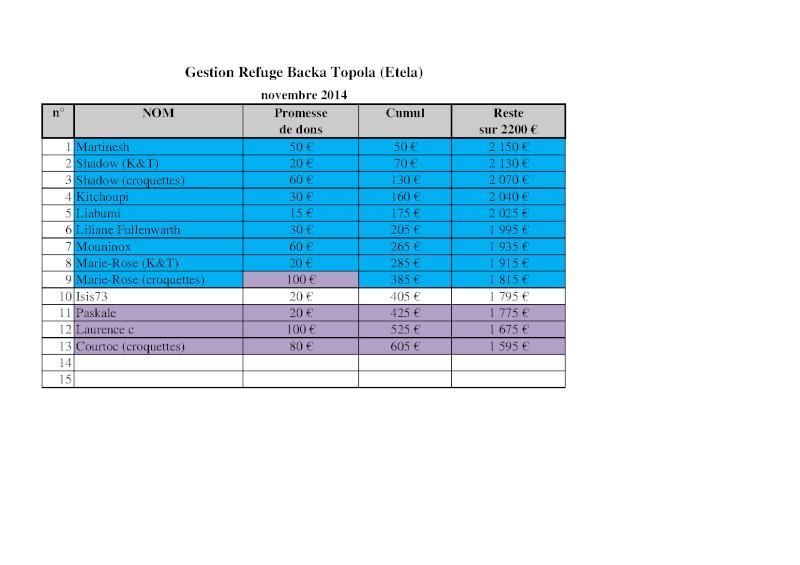 - COMPTE A REBOURS POUR LES CHIENS DE BACKA TOPOLA - Novembre 2014 -> 1210 reçus  / 2200 € nécessaires Gestio12