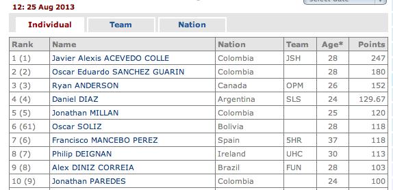 Ranking UCI América 2013 Captur29