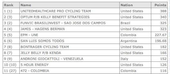 Ranking UCI América 2013 Captur30