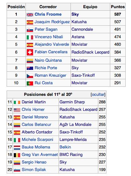 Ranking UCI Mundial 2013 Captur49