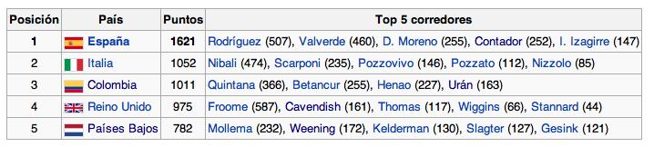 Ranking UCI Mundial 2013 Captur50