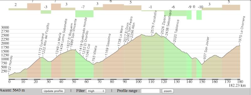 Altimetrías de altos de Colombia Captur78