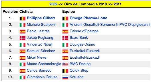 Porra Giro de Lombardía Captur86