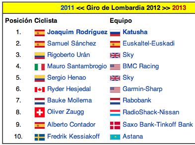 Porra Giro de Lombardía Captur88