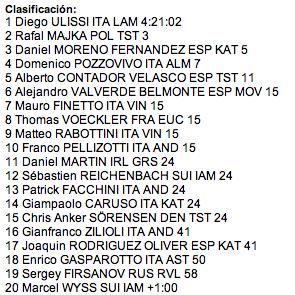 Porra Giro de Lombardía Captur89
