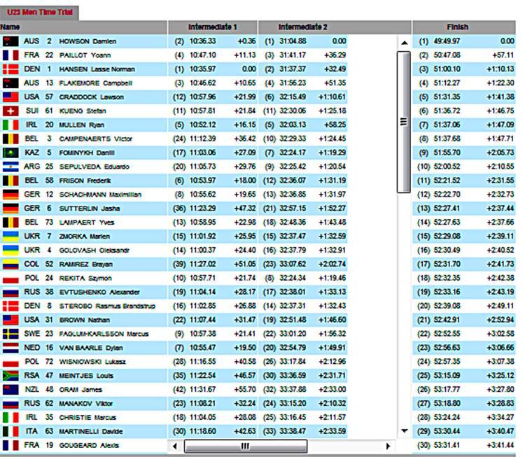 Campeonado mundial de ciclismo de ruta 2013 - Página 3 Cri23f10