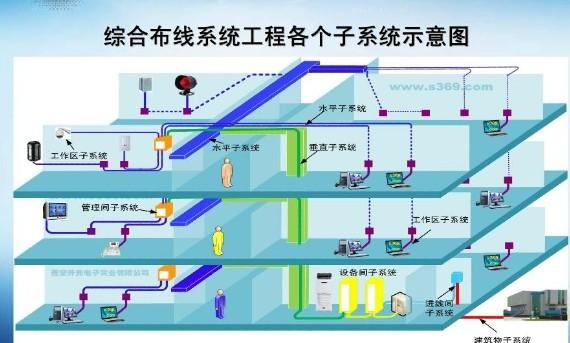 预备知识1 什么是综合布线系统? Syt10