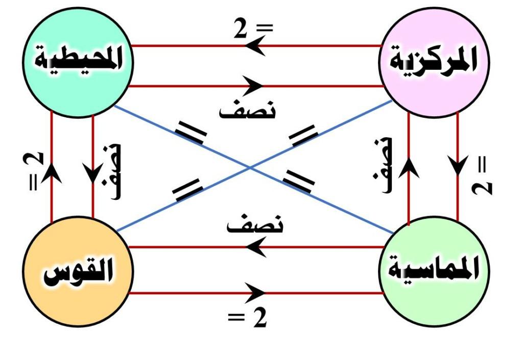 ملخص العلاقات بين الزوايا والقوس فى الدائرة 00128