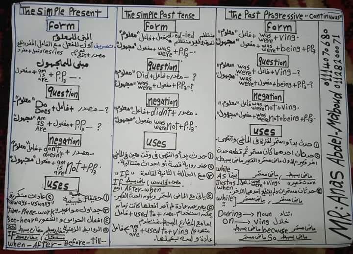 انجليزي 1 ثانوي مراجعة القواعد في ورقتين 0035