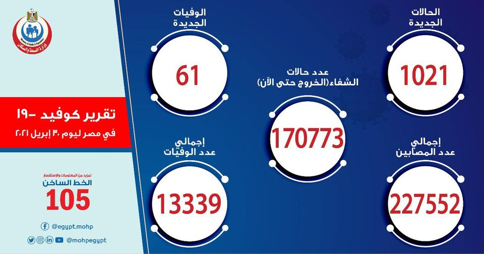 الصحة: تسجيل 1021 حالات إيجابية جديدة بفيروس كورونا ..و 61 حالة وفاة 011240