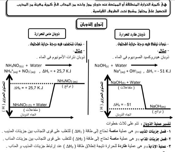 مذكرة المراجعة النهائية كيمياء لغات للصف الأول الثانوى ترم ثاني نظام جديد 01151