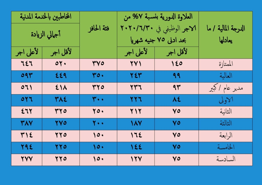 جدول زيادة المرتبات عن شهر يوليو 2020 قبل الخصم 01370