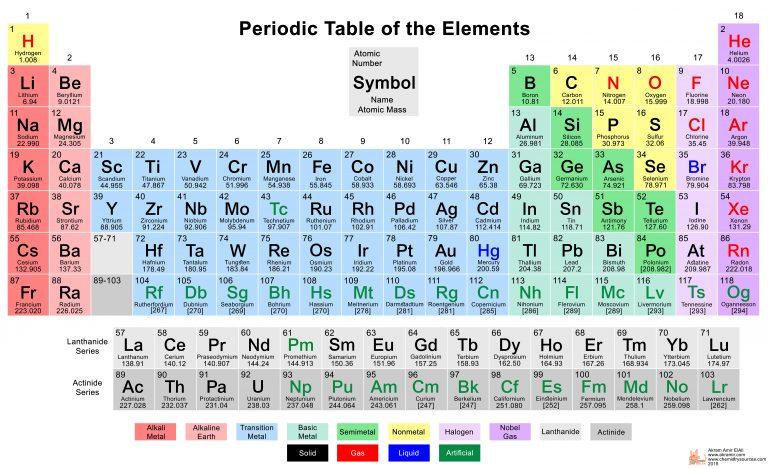 كيمياء | عناصر الجدول الدوري 01436