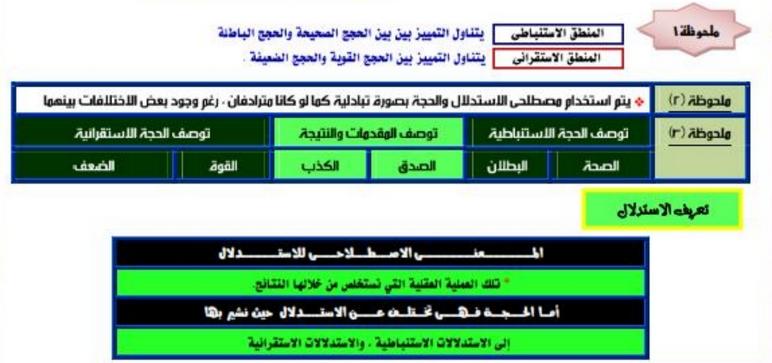 مراجعة وتوقعات المنطق للصف الثالث الثانوي أ/ ماجد شعبان 014410