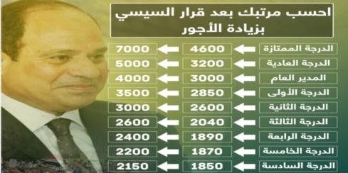 جدول الاجور الجديد لجميع موظفى الدولة بعد قرارات الرئيس المالية 02119