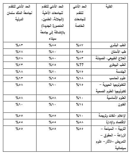 إجراءات وفئات الطلاب الذين يحق لهم التقديم في تنسيق الجامعات الأهلية 2021 / 2022 02244