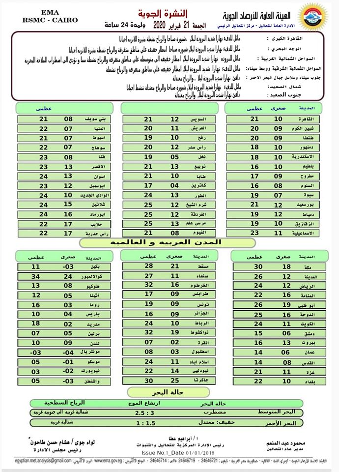 الأرصاد : طقس الجمعة مائل للدفء نهاراً شديد البرودة ليلا والصغري بالقاهرة 10 درجات 02259