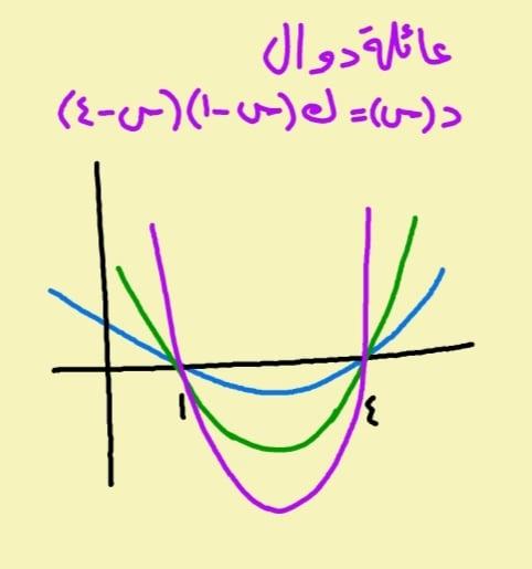 الدالة التربيعية - صفرا الدالة التربيعية لا يعينان دالة وحيدة 02303