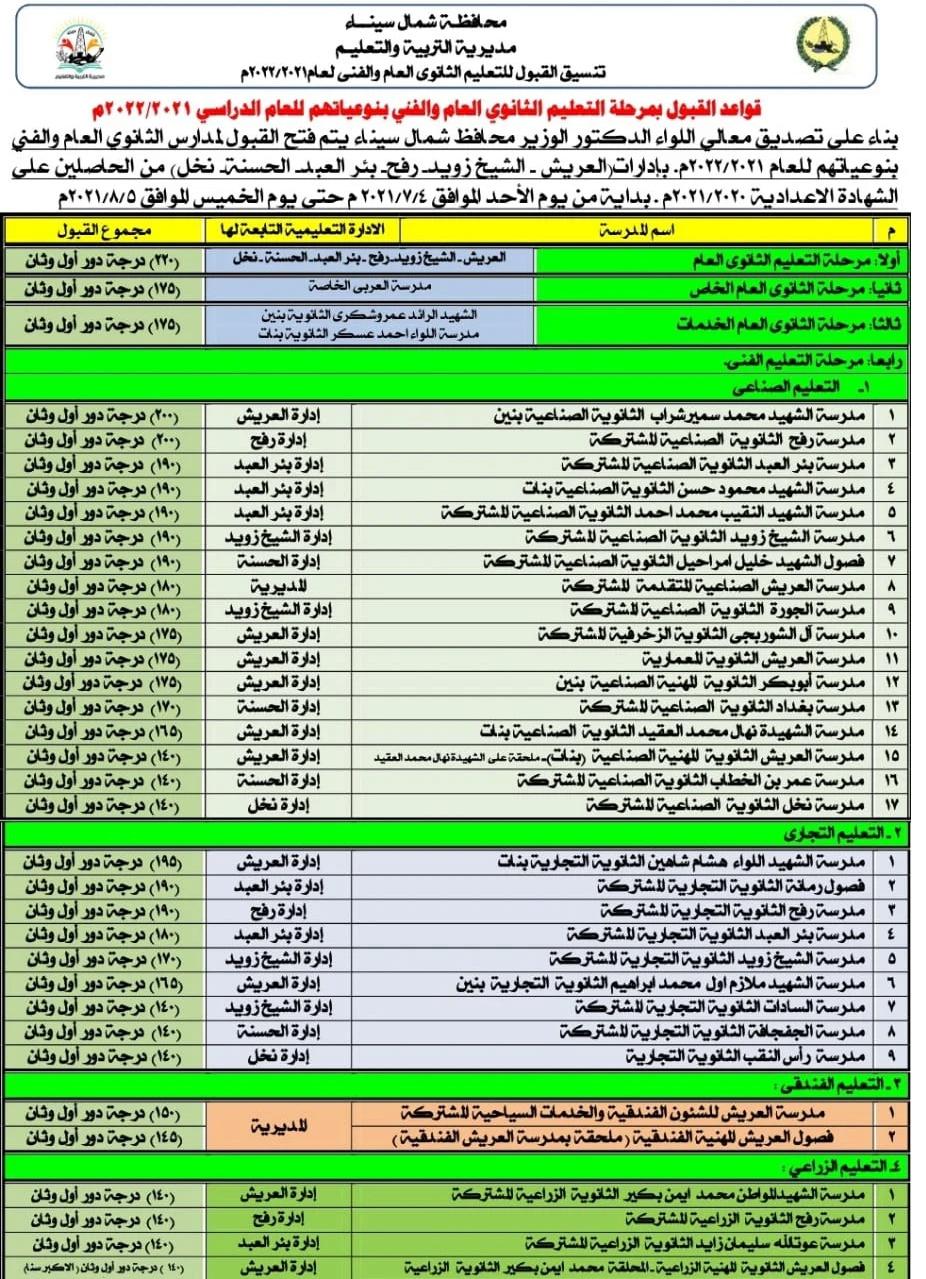 تنسيق القبول بالثانوي العام 2021 / 2022 محافظة شمال سيناء 02332