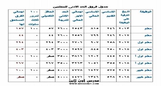 جدول فروق الحد الأدنى للمعلمين بعد التعديل الأخير من وزارة المالية 0840