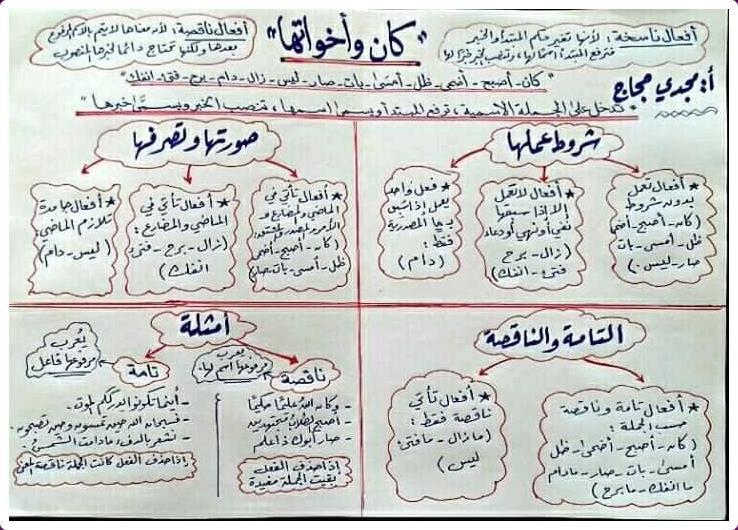 كان وأخواتها أ/ مجدي حجاج 0_2310