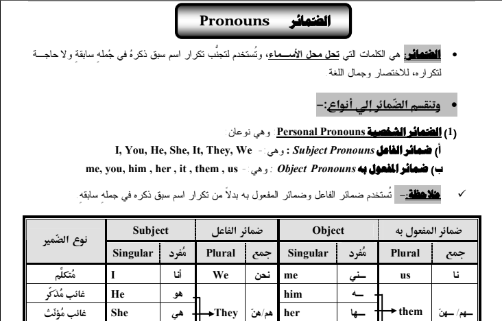 لغة انجليزية l  جرامر لجميع المراحل مستر أحمد يوسف  10019