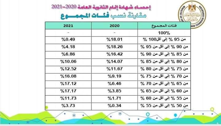 مقارنة النسب المئوية لمجاميع طلاب الثانوية العامة 2021 والنسب المئوية لمجاميع العام الماضي 100201