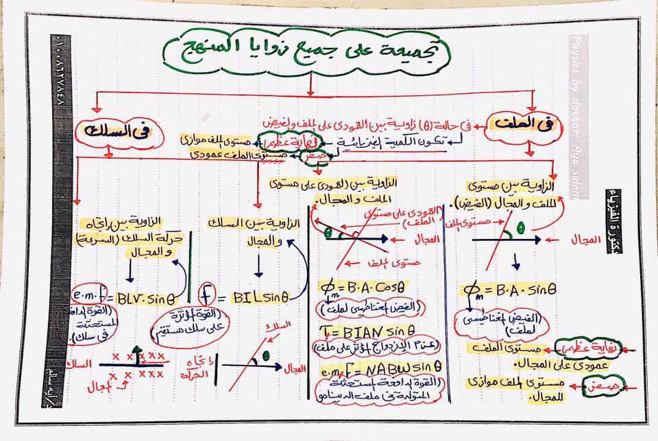 مراجعة كل الزوايا فى منهج فيزياء الثانوية العامة وحل المسائل عليها مستر/ محمد عبدالمعبود 10090