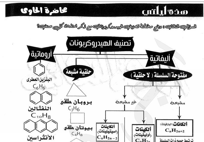 مراجعة ليلة امتحان الكيمياء للثانوية العامة أ/ جمال السنتريسى   10091