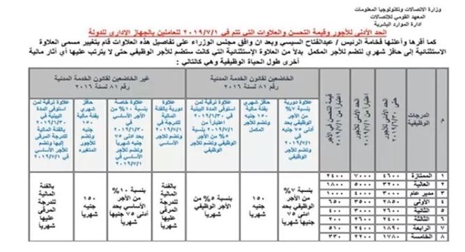 عاجل.. مجلس الوزراء يقر العلاوات التي ستطبق أول يوليو المقبل 10165