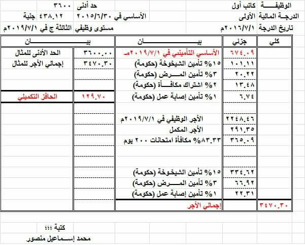 حساب الحد الادنى طبقا لاخر تعليمات ومرفق بها مثال للمخاطبين وغير المخاطبين طبقا لاخر وضع 10197