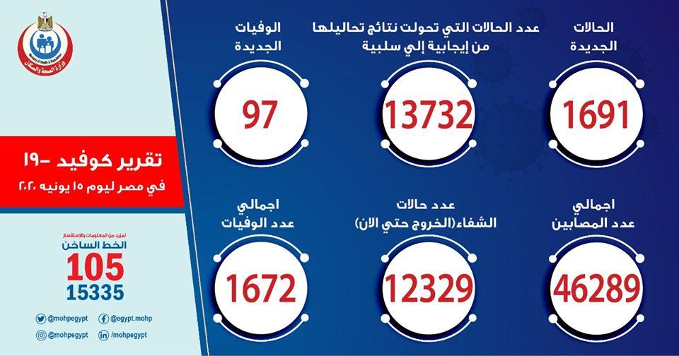 أعلى معدل وفيات وإصابات يومي.. الصحة: 1691 إصابة  و97 حالة وفاة بكورنا اليوم 10281610